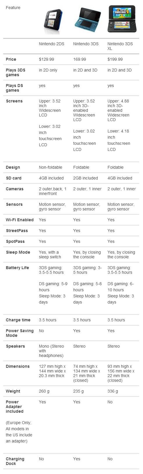 3DS vs. 2DS Model Comparison Chart