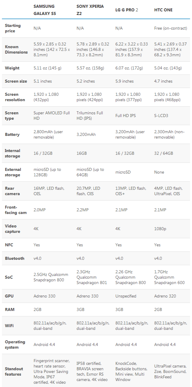 Samsung Galaxy S5 vs. the competition  the battle of Android flagships